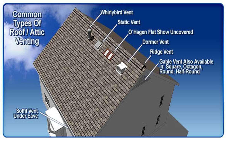 Types of Attic Ventilation