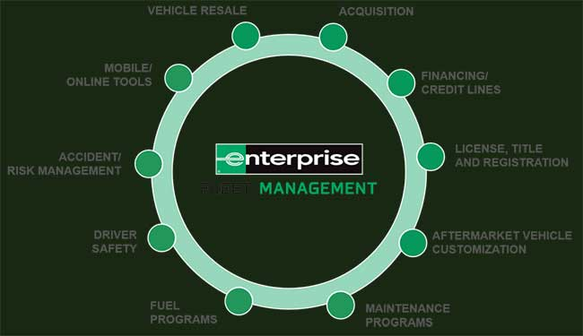 Enterprise Fleet Mgmt