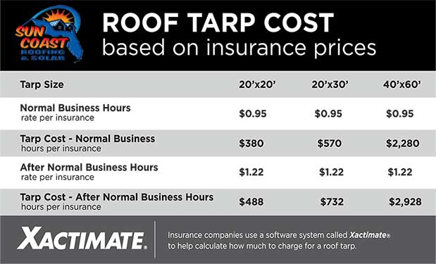 Tarp Costs
