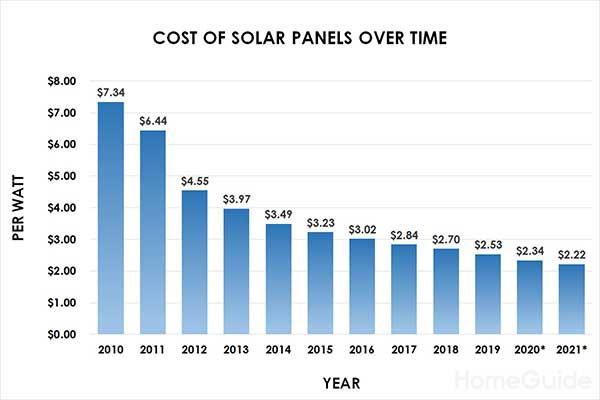 Cost of Solar Panels Over Time