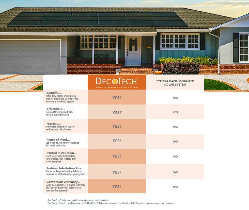 GAF DecoTech Compare Chart