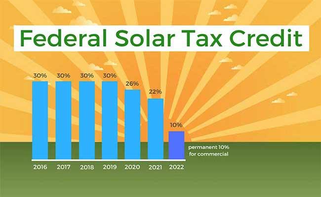 Federal Solar ITC